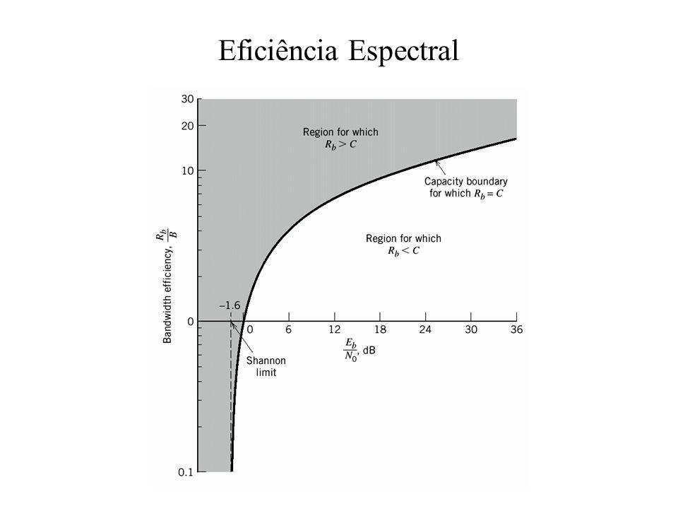 Eficiência Espectral
