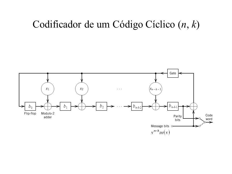 Codificador de um Código Cíclico (n, k) b0b0 b1b1 b2b2 b n-k-1 b n-k-2