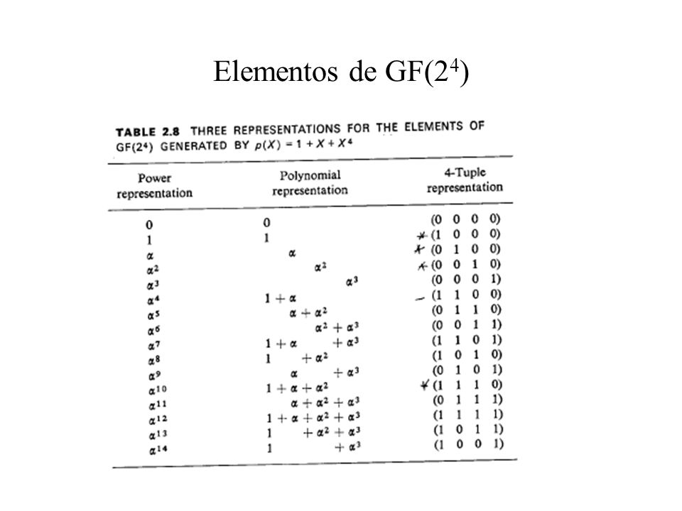 Elementos de GF(2 4 )
