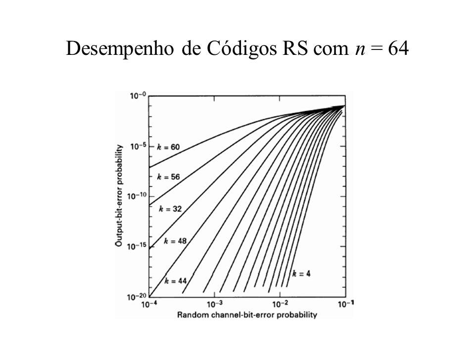 Desempenho de Códigos RS com n = 64