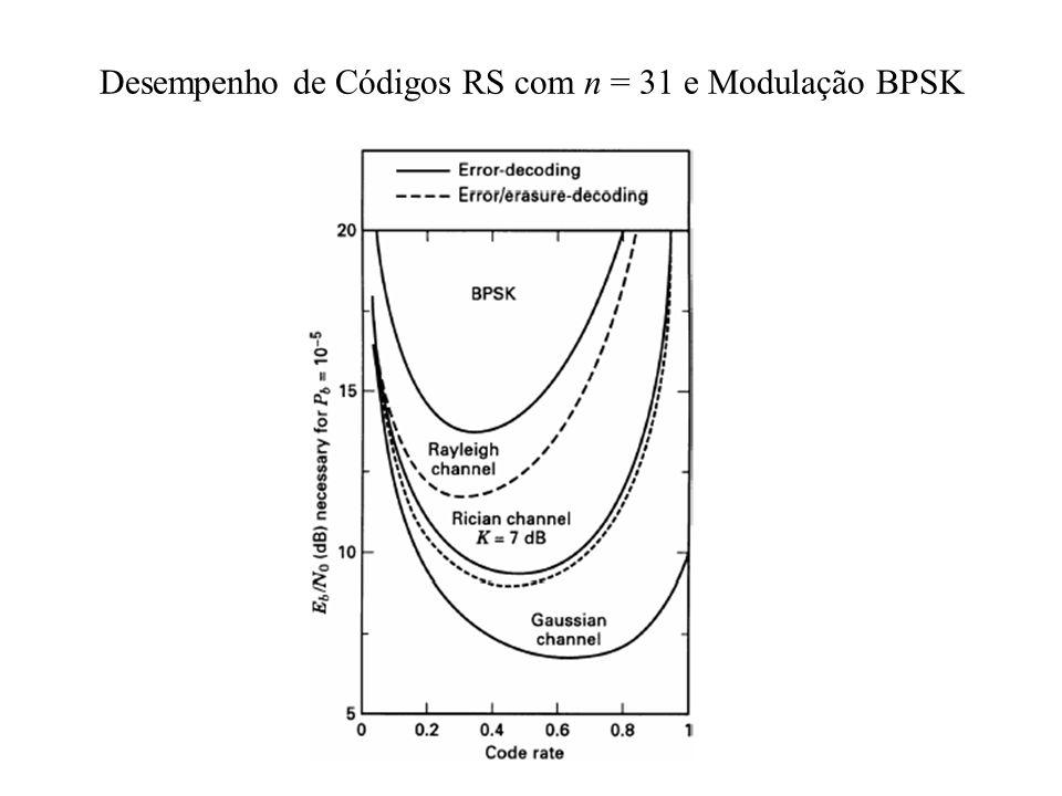 Desempenho de Códigos RS com n = 31 e Modulação BPSK