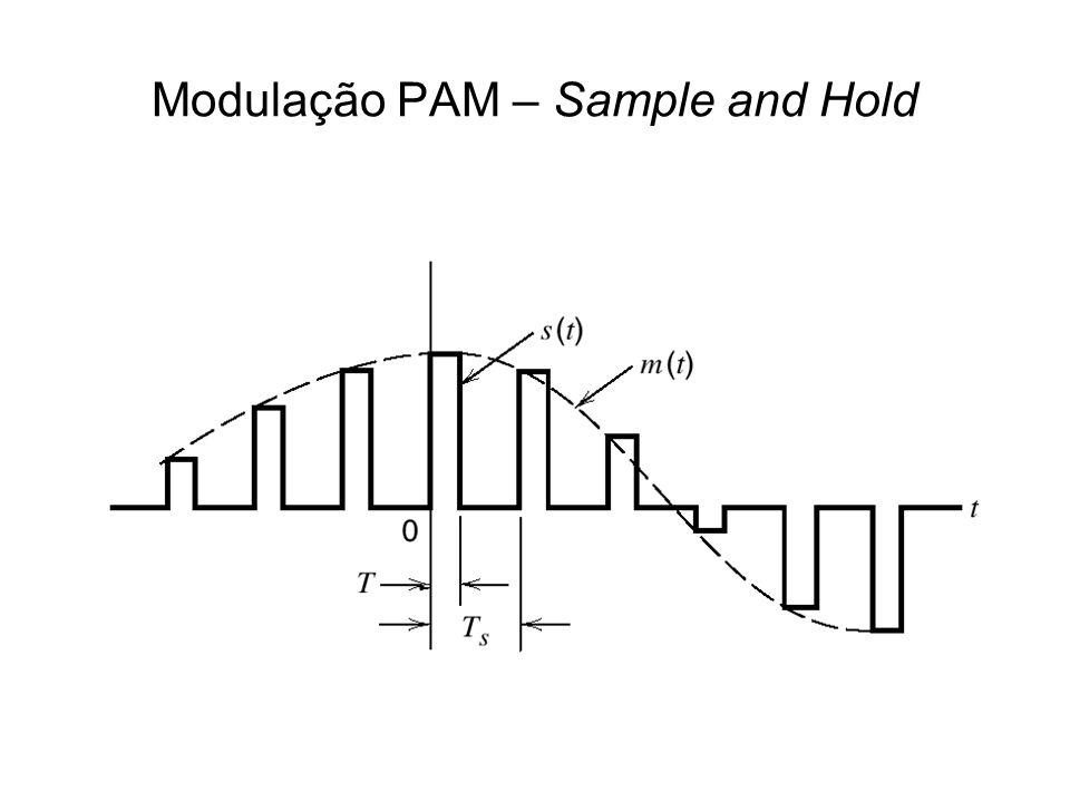Modulação PAM – Sample and Hold
