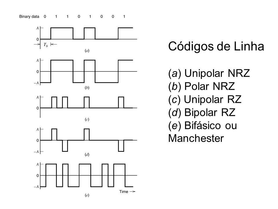 Códigos de Linha (a) Unipolar NRZ (b) Polar NRZ (c) Unipolar RZ (d) Bipolar RZ (e) Bifásico ou Manchester