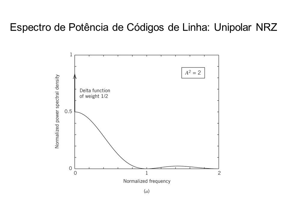 Espectro de Potência de Códigos de Linha: Unipolar NRZ