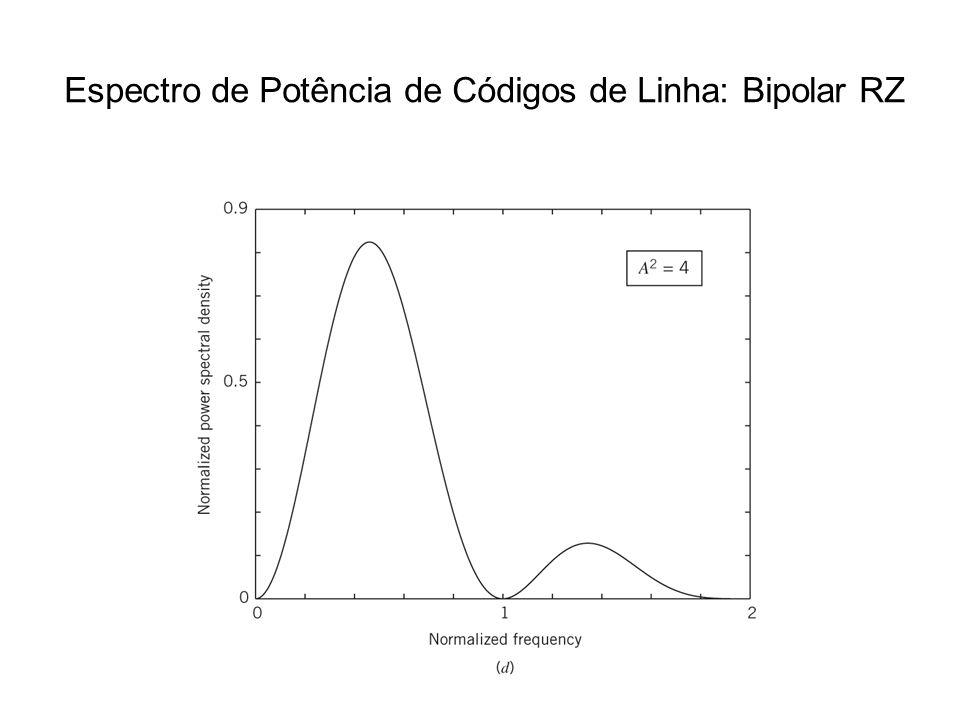 Espectro de Potência de Códigos de Linha: Bipolar RZ
