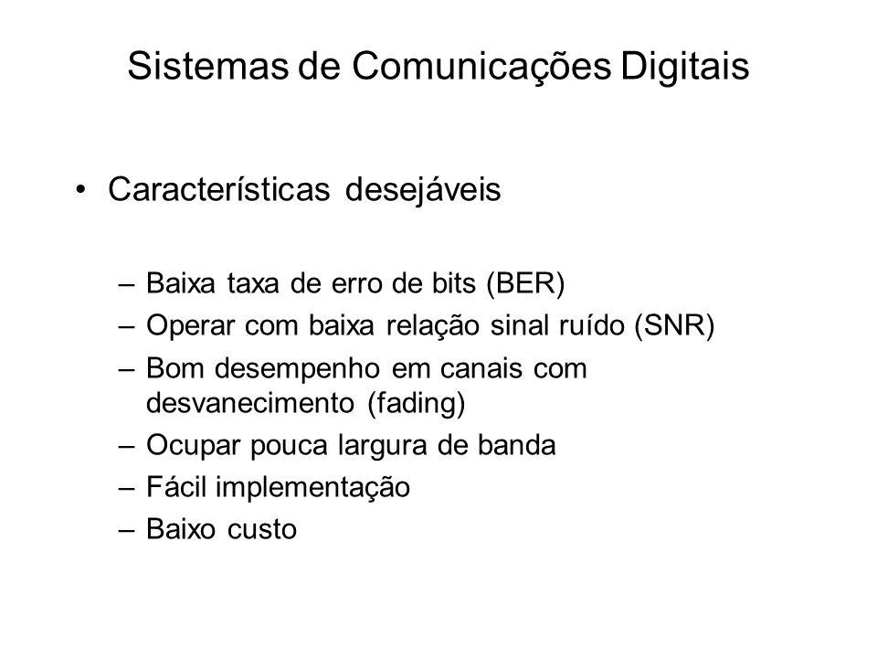 Características desejáveis –Baixa taxa de erro de bits (BER) –Operar com baixa relação sinal ruído (SNR) –Bom desempenho em canais com desvanecimento