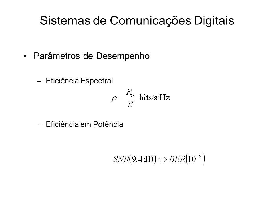 Parâmetros de Desempenho –Eficiência Espectral –Eficiência em Potência Sistemas de Comunicações Digitais