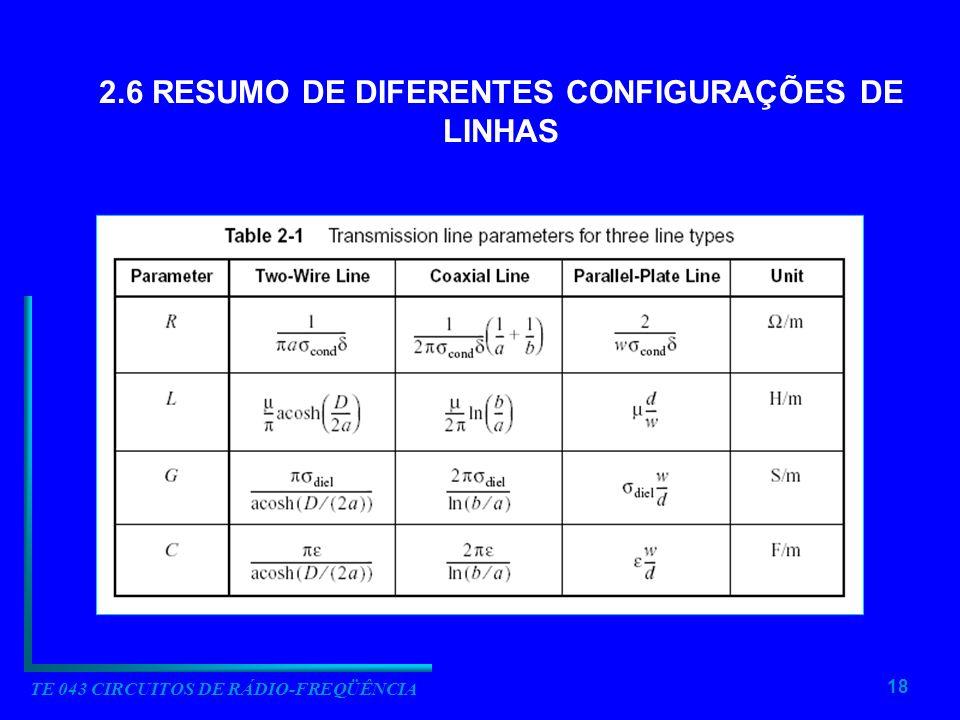 18 TE 043 CIRCUITOS DE RÁDIO-FREQÜÊNCIA 2.6 RESUMO DE DIFERENTES CONFIGURAÇÕES DE LINHAS
