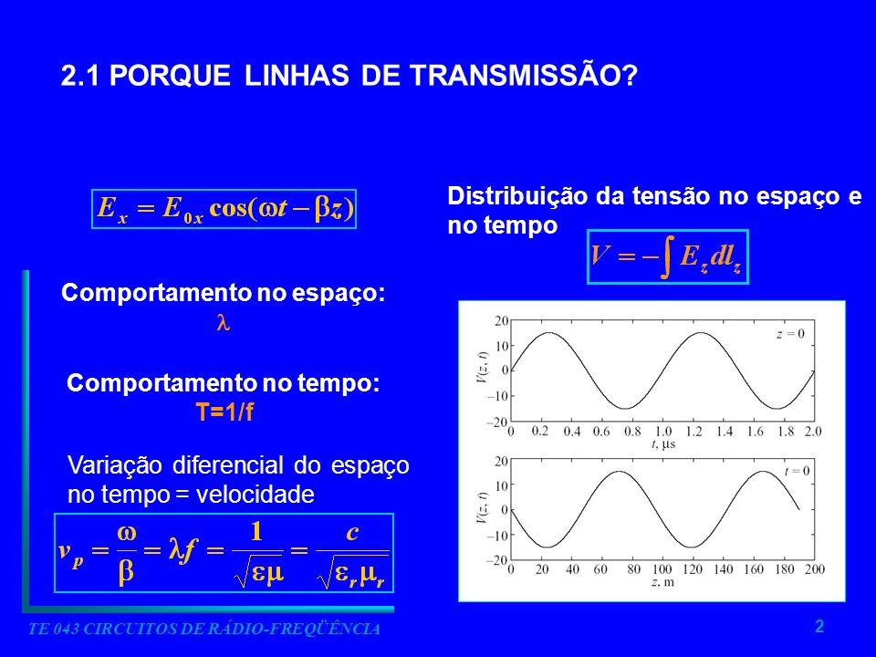 2 TE 043 CIRCUITOS DE RÁDIO-FREQÜÊNCIA 2.1 PORQUE LINHAS DE TRANSMISSÃO? Comportamento no espaço: Comportamento no tempo: T=1/f Variação diferencial d