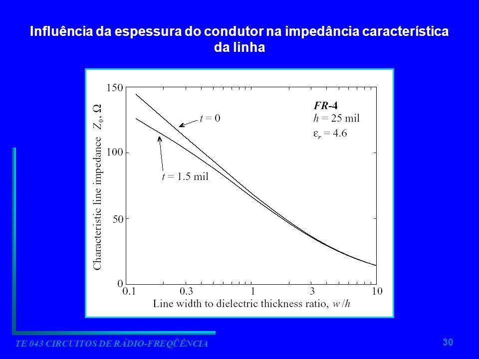 30 TE 043 CIRCUITOS DE RÁDIO-FREQÜÊNCIA Influência da espessura do condutor na impedância característica da linha
