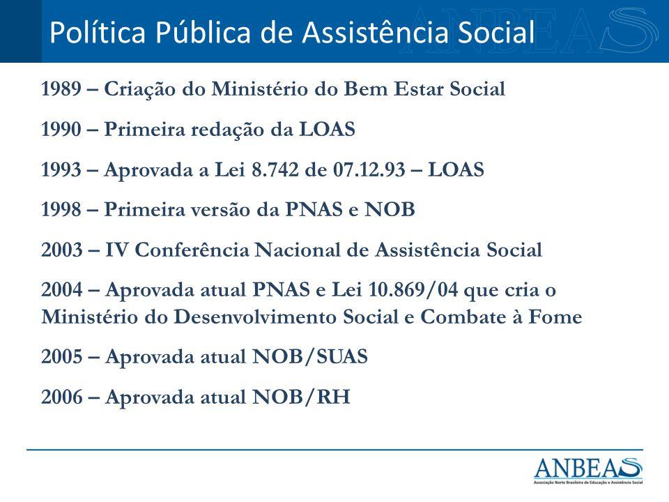 1989 – Criação do Ministério do Bem Estar Social 1990 – Primeira redação da LOAS 1993 – Aprovada a Lei 8.742 de 07.12.93 – LOAS 1998 – Primeira versão