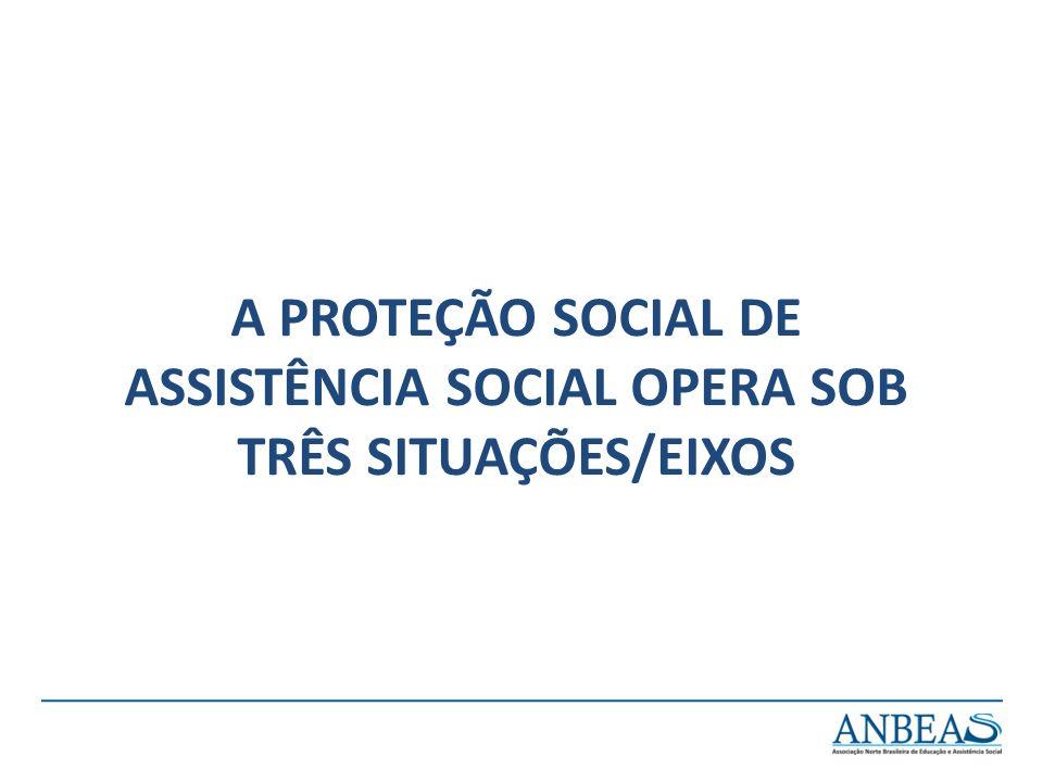 A PROTEÇÃO SOCIAL DE ASSISTÊNCIA SOCIAL OPERA SOB TRÊS SITUAÇÕES/EIXOS