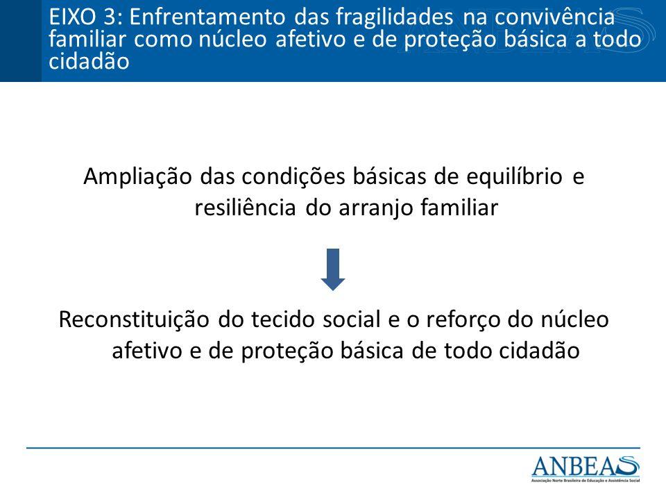 Ampliação das condições básicas de equilíbrio e resiliência do arranjo familiar Reconstituição do tecido social e o reforço do núcleo afetivo e de pro