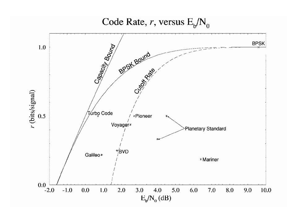Codificação de Canal em Sistemas Reais Disco Compacto: Utiliza códigos de Reed- Solomon (RS) concatenados em um esquema conhecido como CIRC (cross-interleaved RS code) Comunicação por Satélite: O padrão DVB-S utiliza um código convolucional puncionado de taxa ½ e K = 7 concatenado com um código RS (204, 188)