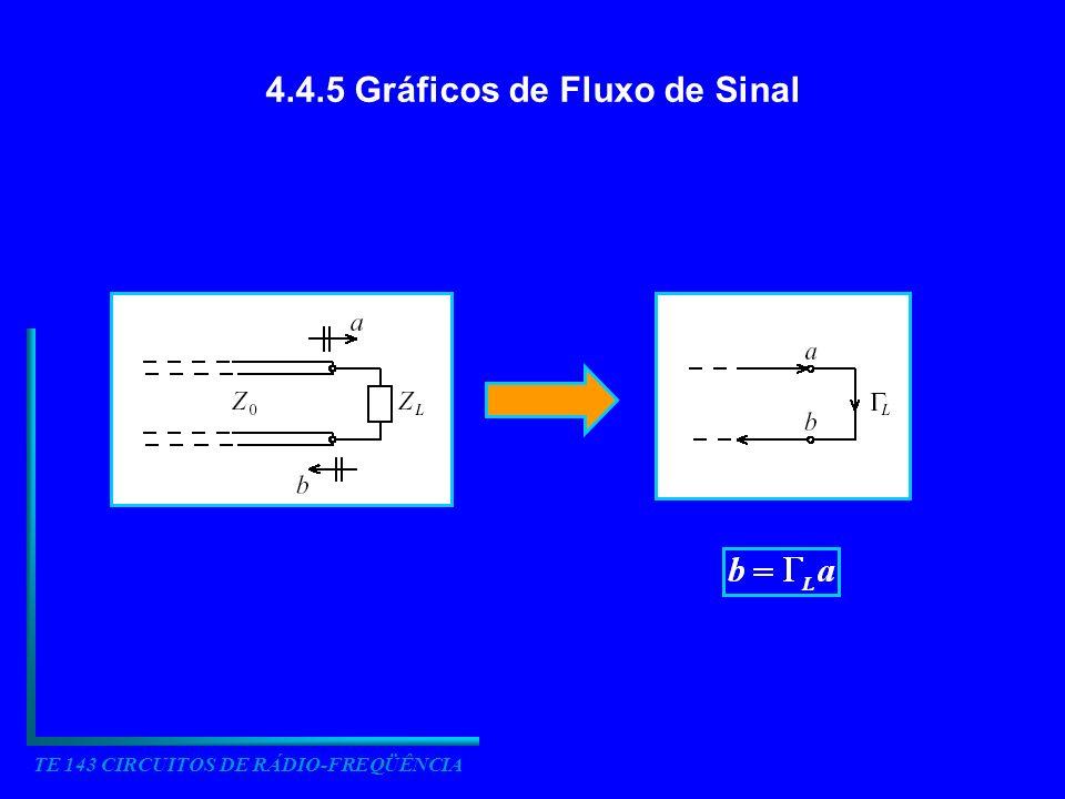 TE 143 CIRCUITOS DE RÁDIO-FREQÜÊNCIA Linha de transmissão terminada