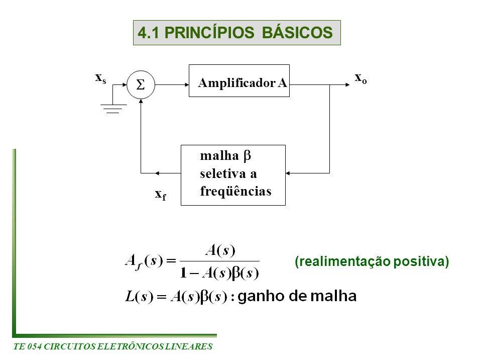 TE 054 CIRCUITOS ELETRÔNICOS LINEARES 4.1 PRINCÍPIOS BÁSICOS xsxs Amplificador A malha seletiva a freqüências xoxo xfxf (realimentação positiva)