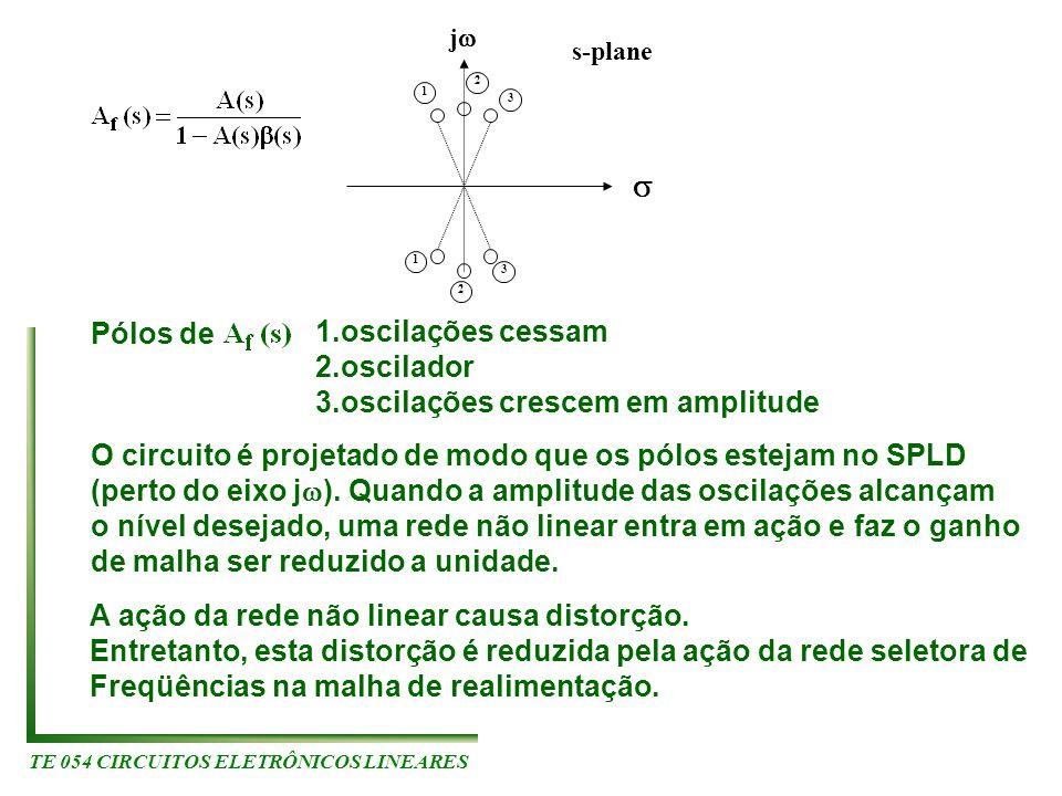 TE 054 CIRCUITOS ELETRÔNICOS LINEARES 1 2 3 1 2 3 j s-plane Pólos de 1.oscilações cessam 2.oscilador 3.oscilações crescem em amplitude O circuito é pr