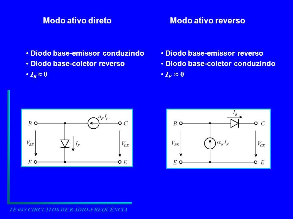 TE 043 CIRCUITOS DE RÁDIO-FREQÜÊNCIA Modo ativo diretoModo ativo reverso Diodo base-emissor conduzindo Diodo base-coletor reverso I R 0 Diodo base-emi