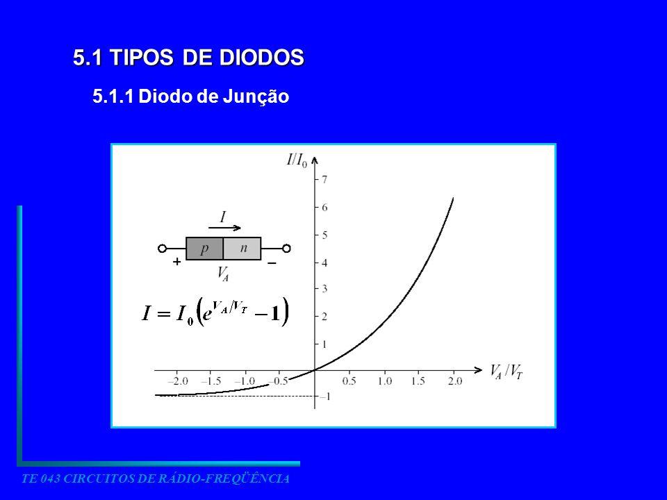 TE 043 CIRCUITOS DE RÁDIO-FREQÜÊNCIA 5.1 TIPOS DE DIODOS 5.1.1 Diodo de Junção