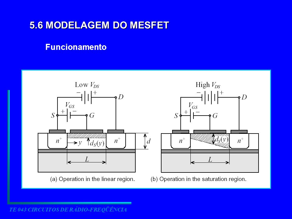 TE 043 CIRCUITOS DE RÁDIO-FREQÜÊNCIA 5.6 MODELAGEM DO MESFET Funcionamento