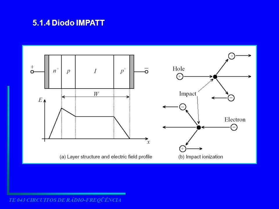 TE 043 CIRCUITOS DE RÁDIO-FREQÜÊNCIA 5.1.4 Diodo IMPATT