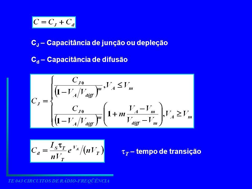 TE 043 CIRCUITOS DE RÁDIO-FREQÜÊNCIA C J – Capacitância de junção ou depleção C d – Capacitância de difusão T – tempo de transição
