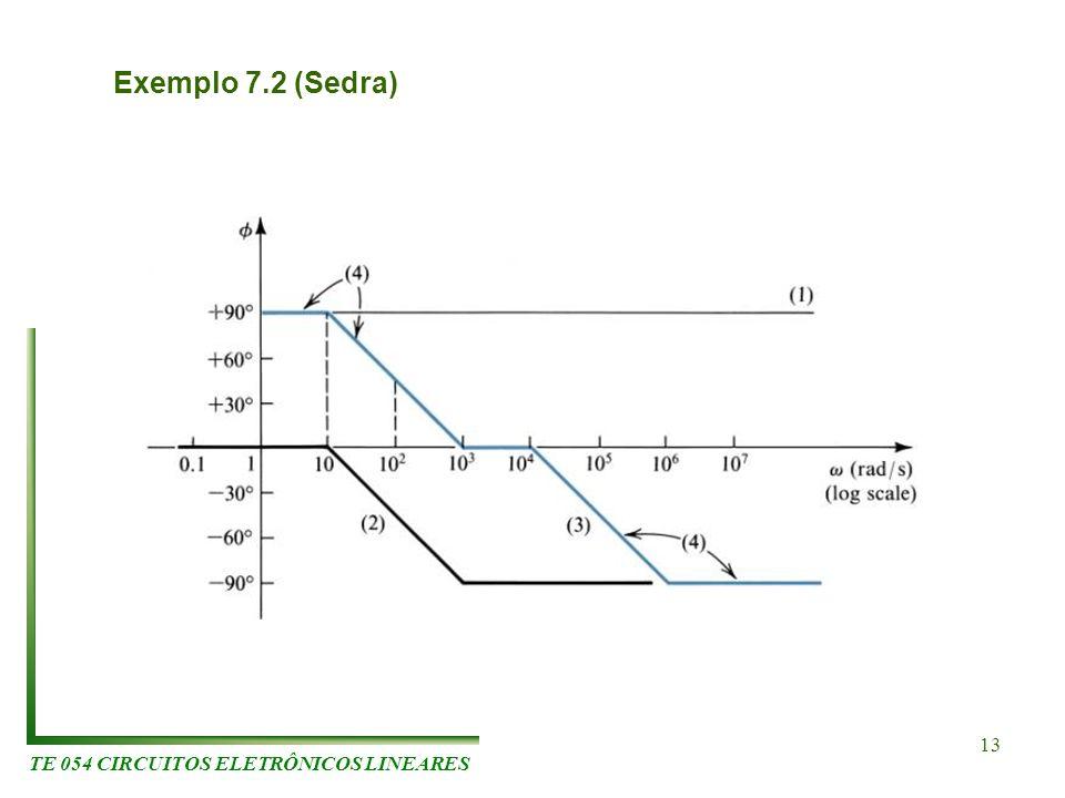 TE 054 CIRCUITOS ELETRÔNICOS LINEARES 13 Exemplo 7.2 (Sedra)
