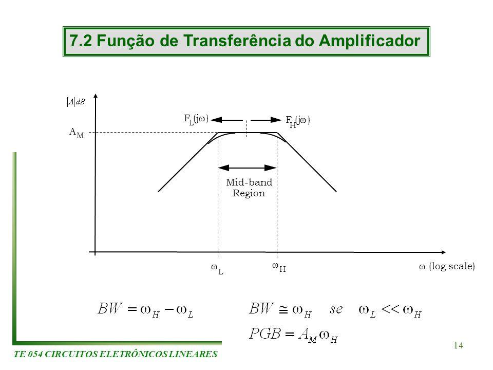 TE 054 CIRCUITOS ELETRÔNICOS LINEARES 14 7.2 Função de Transferência do Amplificador (log scale) A M L H F (j ) H L F (j ) Mid-band Region