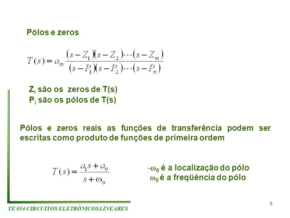 TE 054 CIRCUITOS ELETRÔNICOS LINEARES 8 Pólos e zeros Z i são os zeros de T(s) P i são os pólos de T(s) Pólos e zeros reais as funções de transferênci