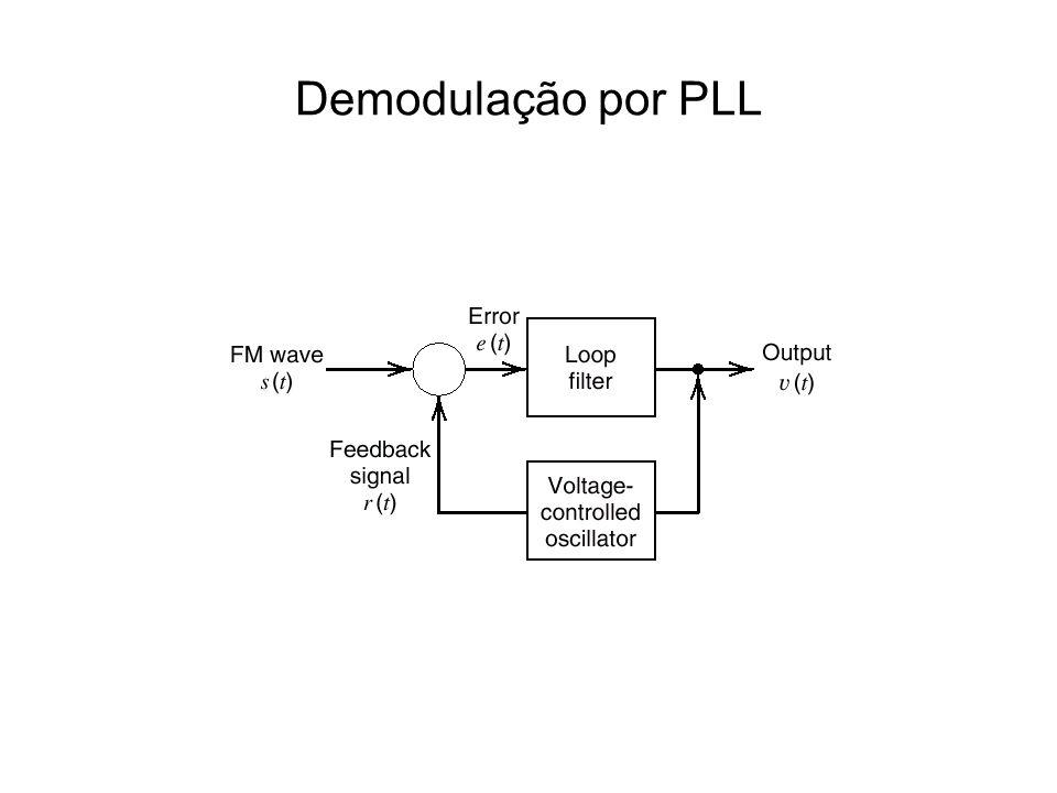 Demodulação por PLL