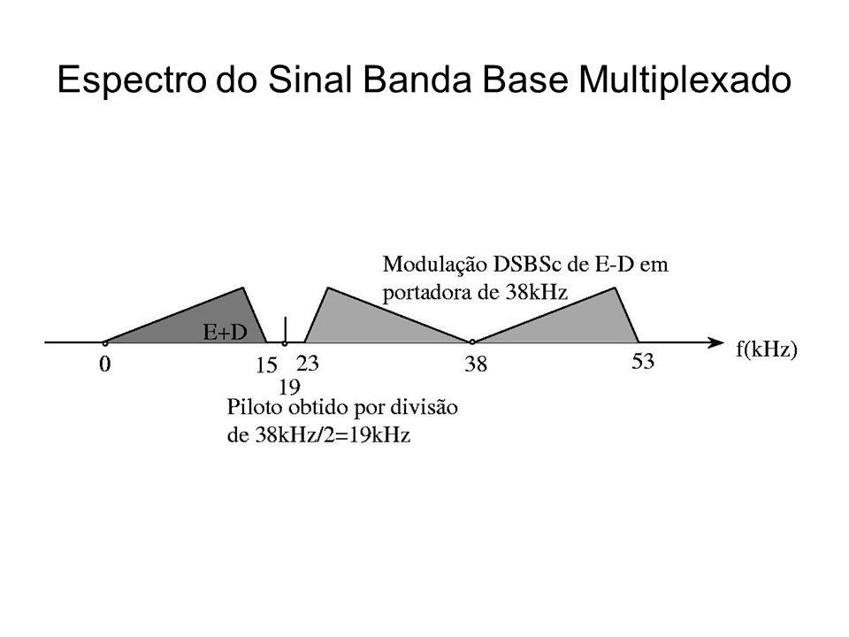 Espectro do Sinal Banda Base Multiplexado