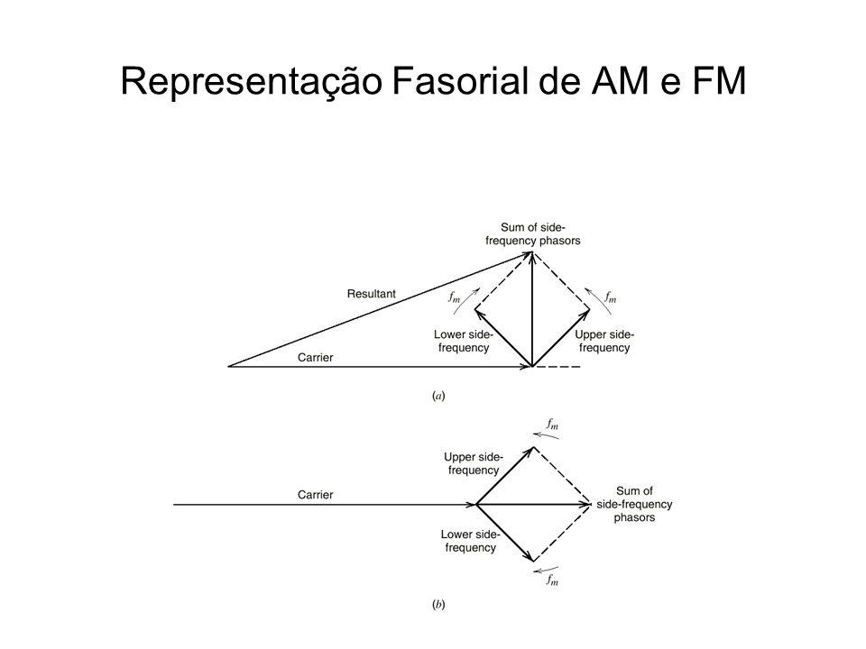 Representação Fasorial de AM e FM