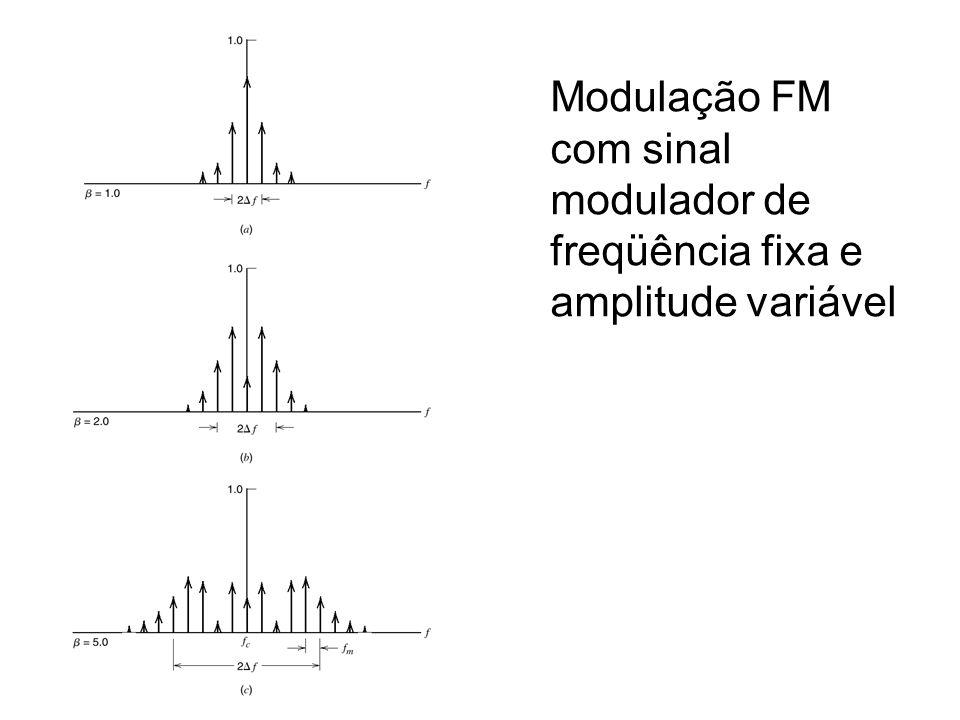 Modulação FM com sinal modulador de freqüência fixa e amplitude variável