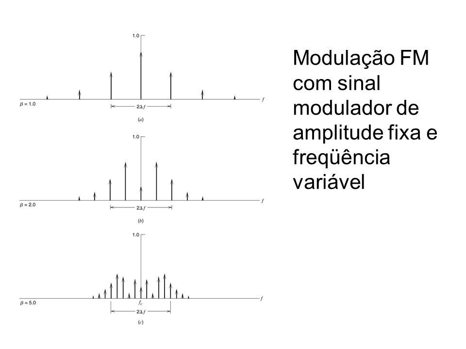 Modulação FM com sinal modulador de amplitude fixa e freqüência variável