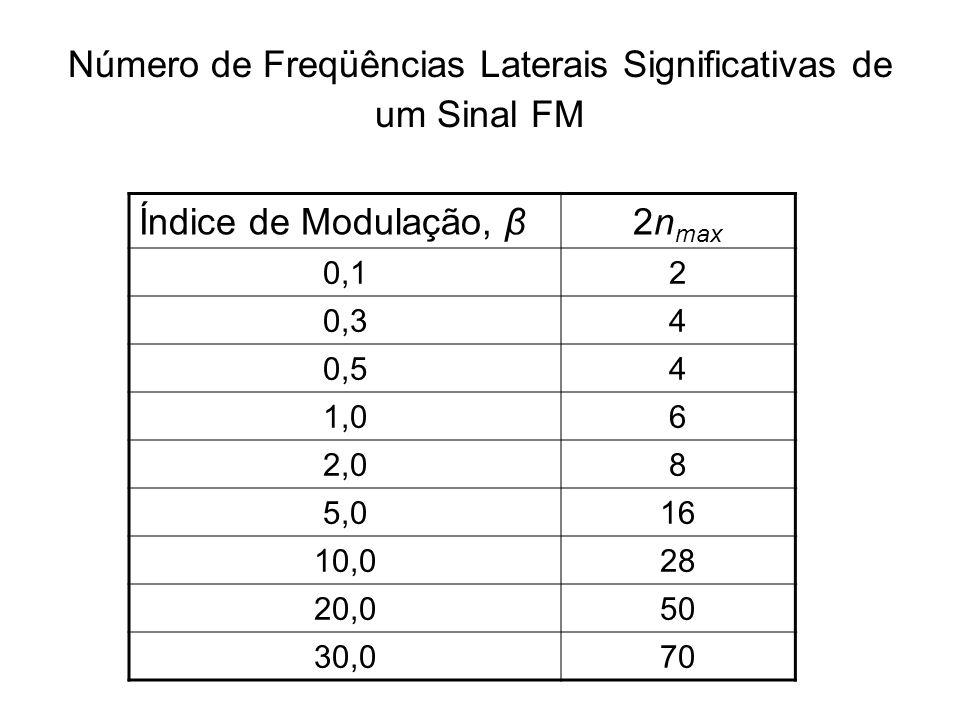 Número de Freqüências Laterais Significativas de um Sinal FM Índice de Modulação, β2n max 0,12 0,34 0,54 1,06 2,08 5,016 10,028 20,050 30,070