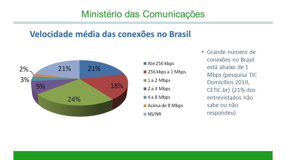 Ministério das Comunicações Velocidade média das conexões no Brasil Grande número de conexões no Brasil está abaixo de 1 Mbps (pesquisa TIC Domicílios