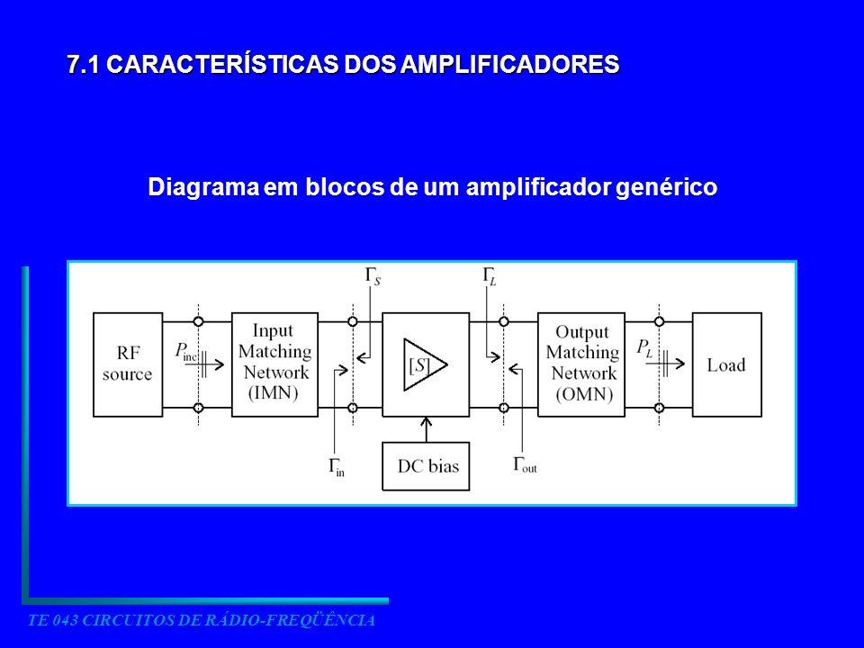 TE 043 CIRCUITOS DE RÁDIO-FREQÜÊNCIA 7.1 CARACTERÍSTICAS DOS AMPLIFICADORES Diagrama em blocos de um amplificador genérico