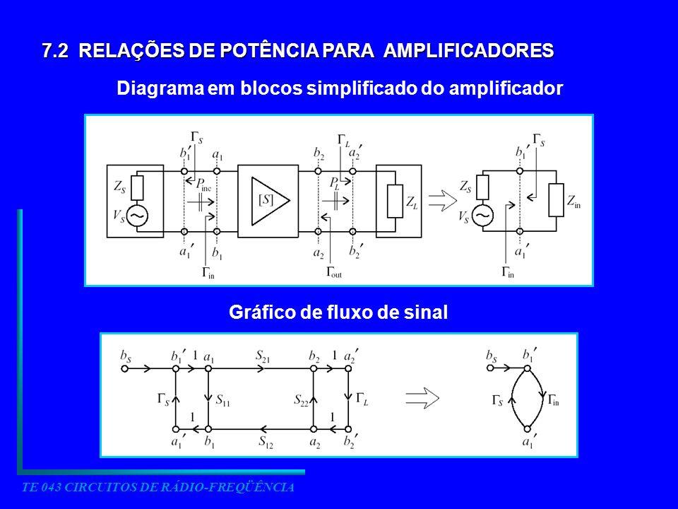 TE 043 CIRCUITOS DE RÁDIO-FREQÜÊNCIA 7.2 RELAÇÕES DE POTÊNCIA PARA AMPLIFICADORES Diagrama em blocos simplificado do amplificador Gráfico de fluxo de