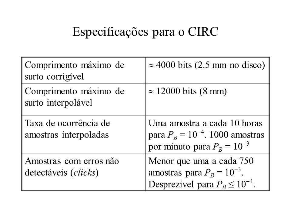 Especificações para o CIRC Comprimento máximo de surto corrigível 4000 bits (2.5 mm no disco) Comprimento máximo de surto interpolável 12000 bits (8 m