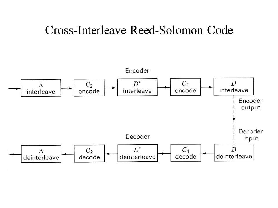 Cross-Interleave Reed-Solomon Code