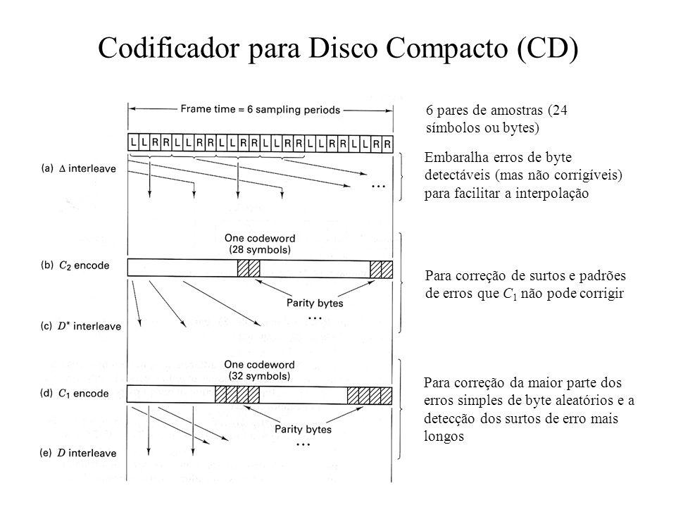 Codificador para Disco Compacto (CD) 6 pares de amostras (24 símbolos ou bytes) Embaralha erros de byte detectáveis (mas não corrigíveis) para facilit