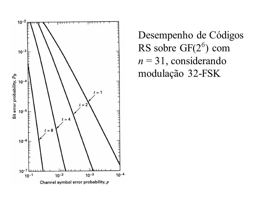 Desempenho de Códigos RS sobre GF(2 6 ) com n = 31, considerando modulação 32-FSK