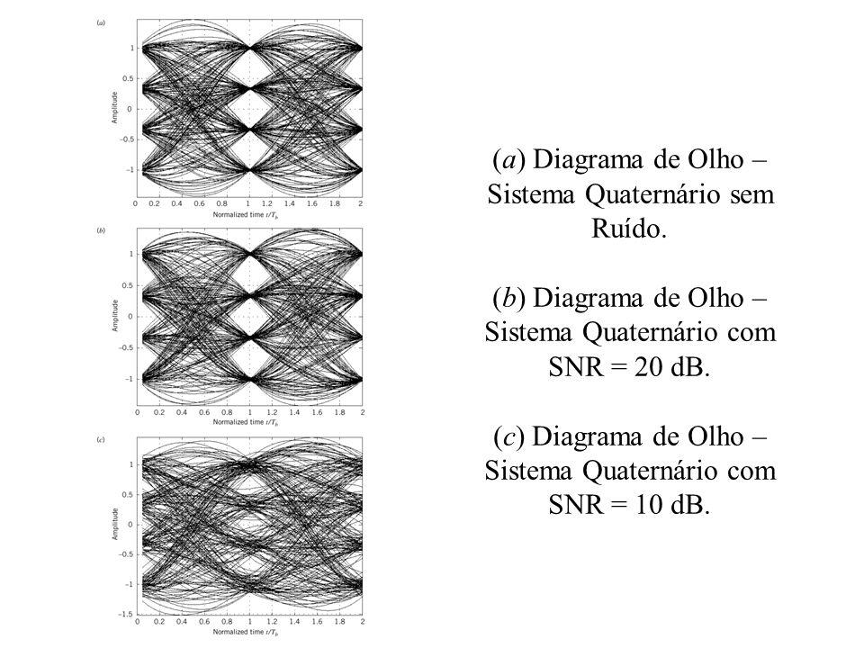 (a) Diagrama de Olho – Sistema Quaternário sem Ruído.