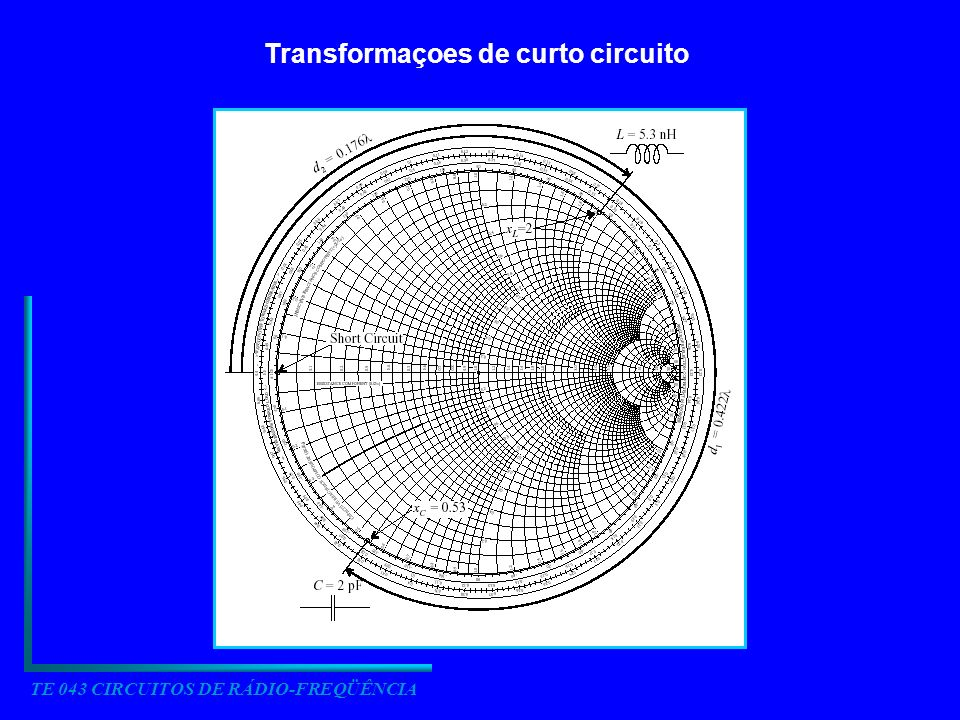 TE 043 CIRCUITOS DE RÁDIO-FREQÜÊNCIA Transformaçoes de curto circuito
