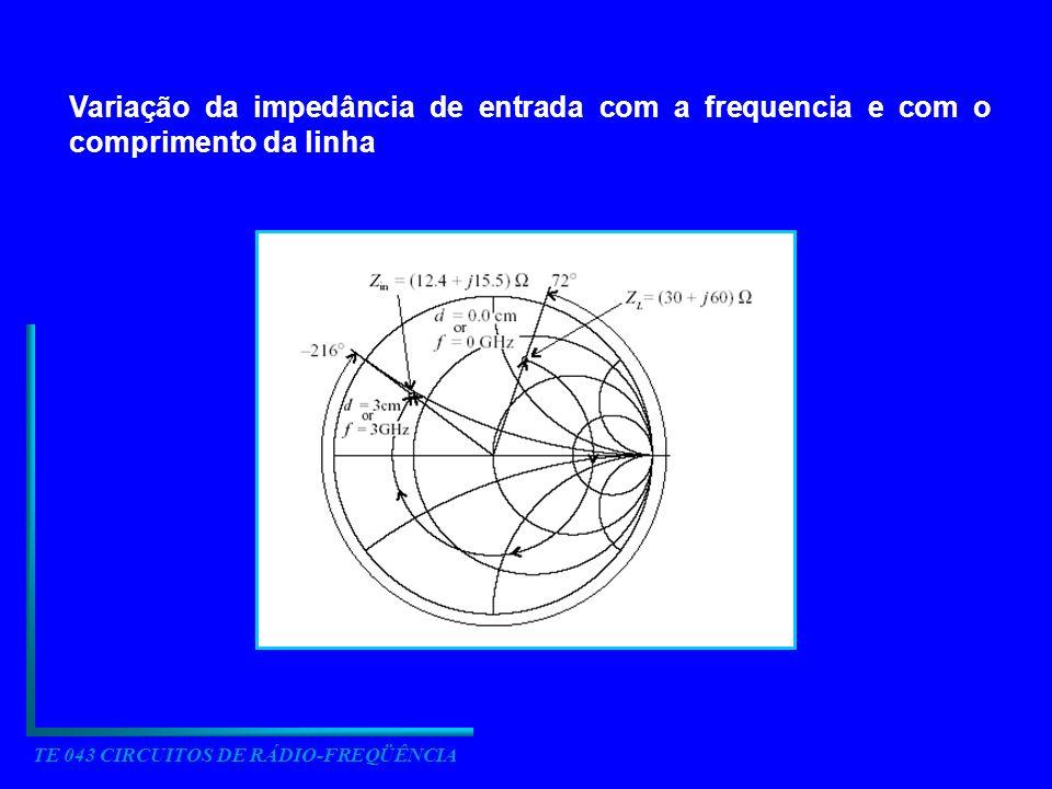 TE 043 CIRCUITOS DE RÁDIO-FREQÜÊNCIA Variação da impedância de entrada com a frequencia e com o comprimento da linha