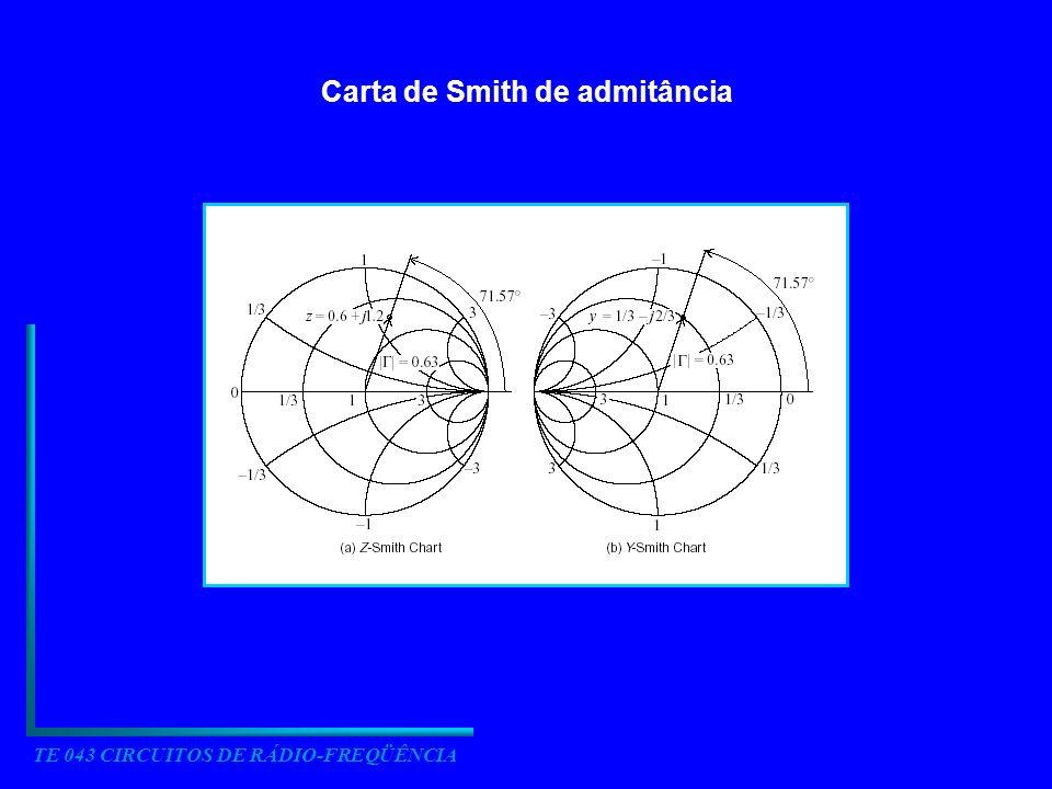 TE 043 CIRCUITOS DE RÁDIO-FREQÜÊNCIA Carta de Smith de admitância