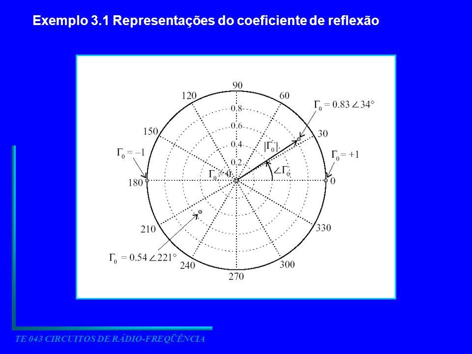 TE 043 CIRCUITOS DE RÁDIO-FREQÜÊNCIA Exemplo 3.1 Representações do coeficiente de reflexão