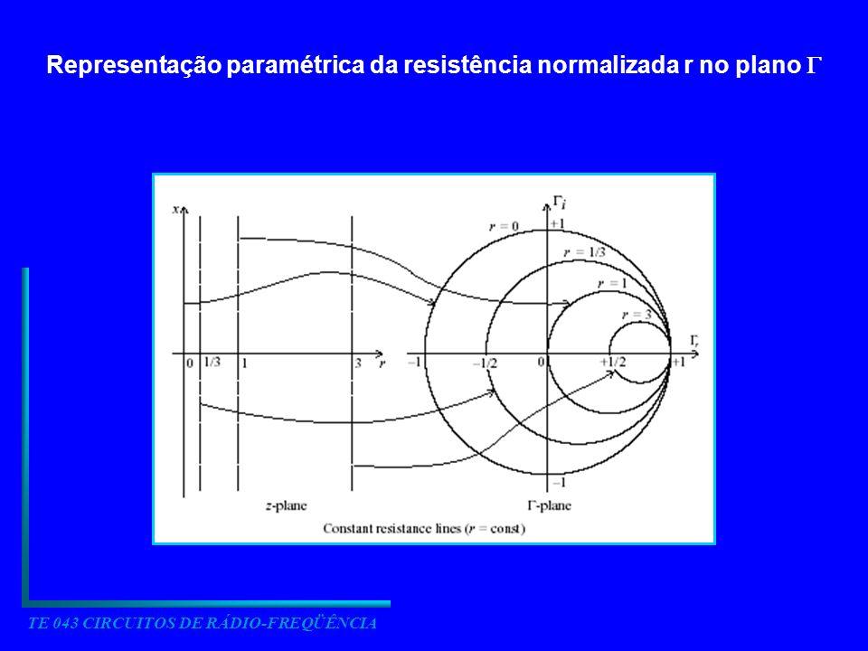 TE 043 CIRCUITOS DE RÁDIO-FREQÜÊNCIA Representação paramétrica da resistência normalizada r no plano