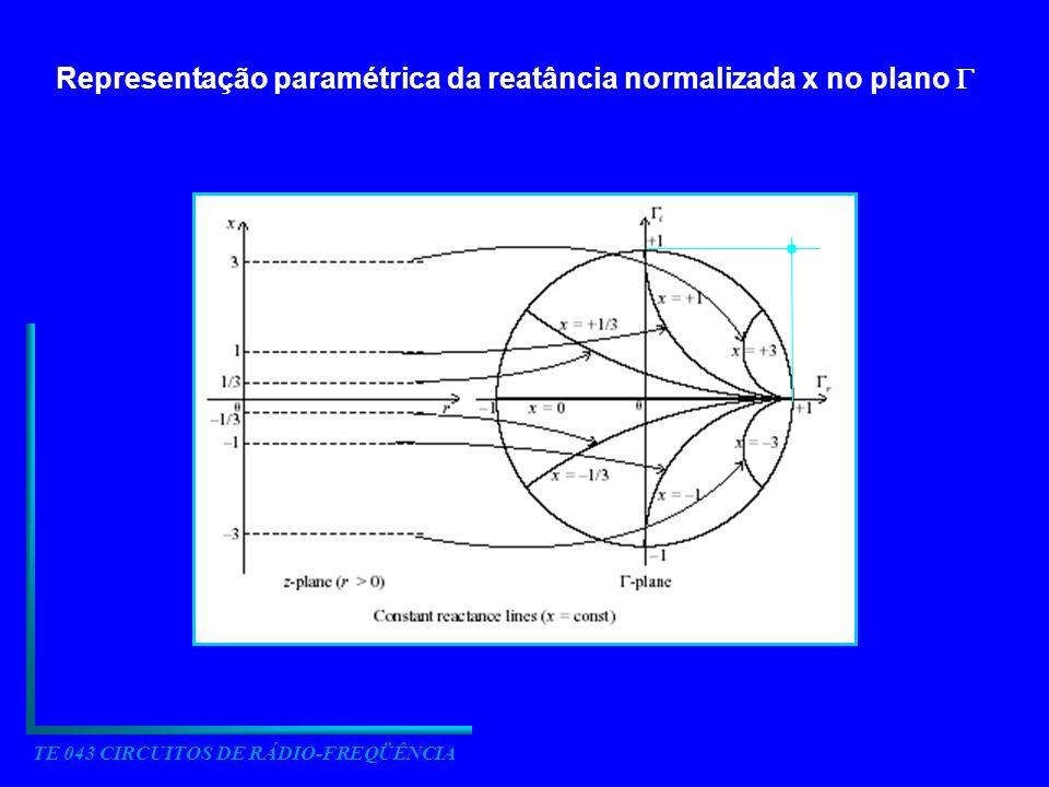 TE 043 CIRCUITOS DE RÁDIO-FREQÜÊNCIA Representação paramétrica da reatância normalizada x no plano