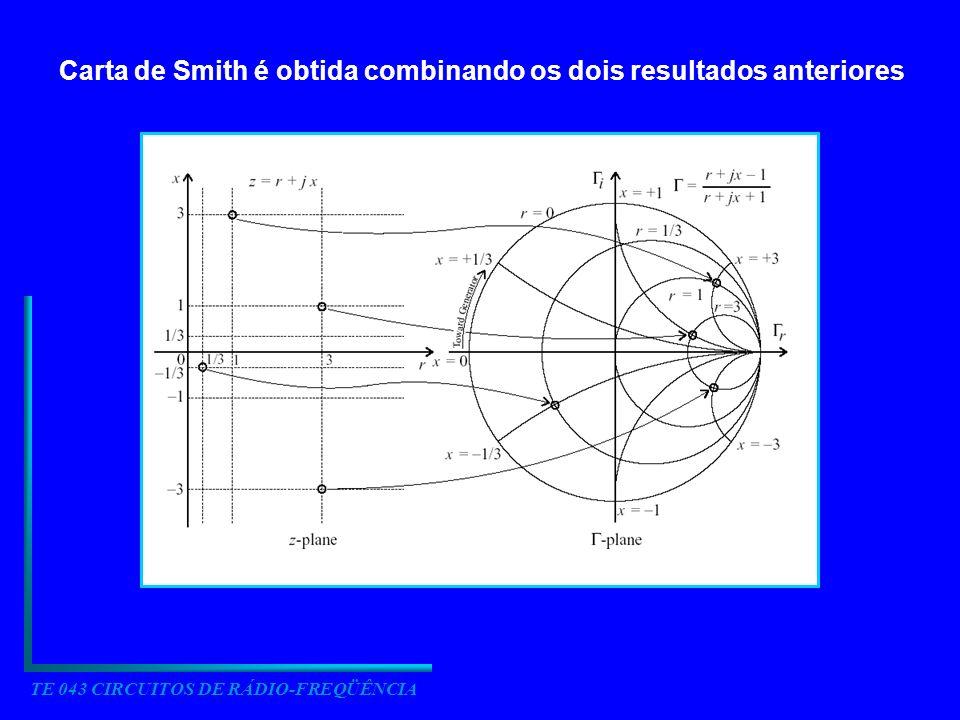 TE 043 CIRCUITOS DE RÁDIO-FREQÜÊNCIA 3.2 TRANSFORMAÇÃO DE IMPEDÂNCIAS 3.2.1 Transformação de impedância para uma carga genérica Passos para cálculo com a Carta de Smith 1.Normalizar a impedância de carga Z L por Z 0 para obter z L 2.Localizar z L na Carta de Smith 3.Identificar 0 correspondente na Carta de Smith 4.Rotacionar 0 de 2 d para obter in (d) 5.Anotar a impedância normalizada z in na localização d 6.Converter z in na impedância Z in